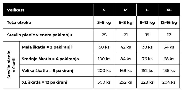 Tabela - Število plenic po paketih